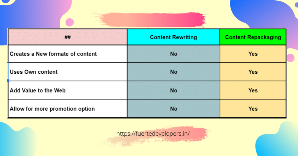 Rewriting Vs Repackaging
